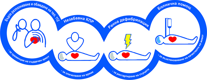 Обществени програми за ранна дефибрилация